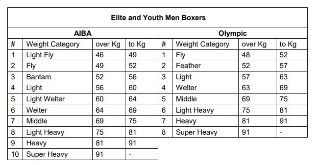 categorias de boxeo hombres elite y juvenil
