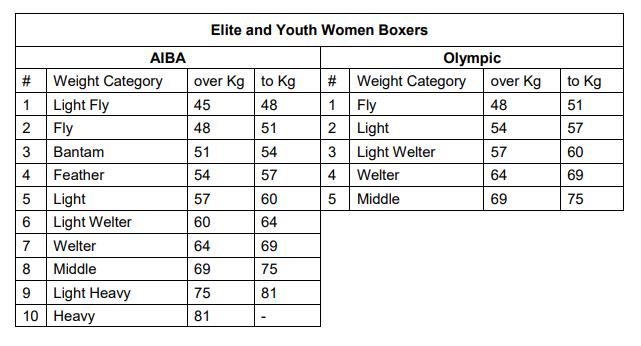 Categorías de Boxeo Femenino Éite y juvenil